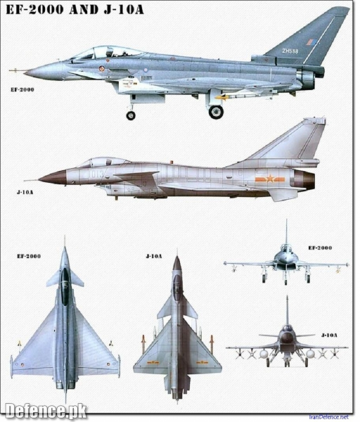 J-10 & EUROFIGHTER 2000