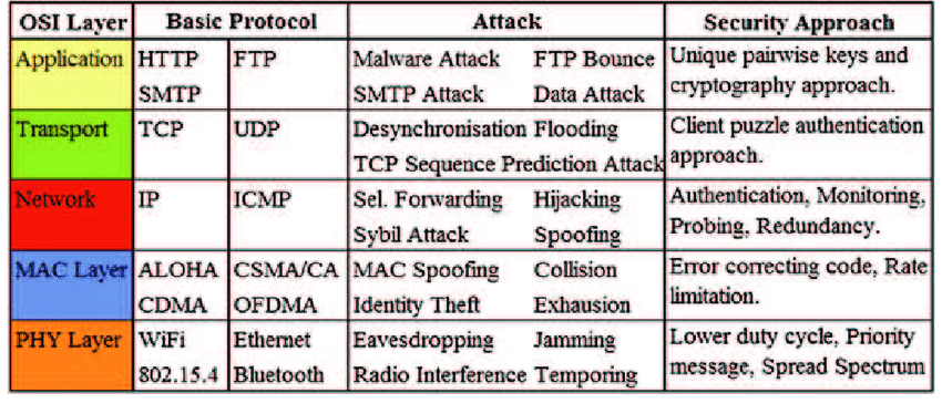 arious-wireless-attacks-at-different-layers-of-OSI-model-and-the-probable-security.png