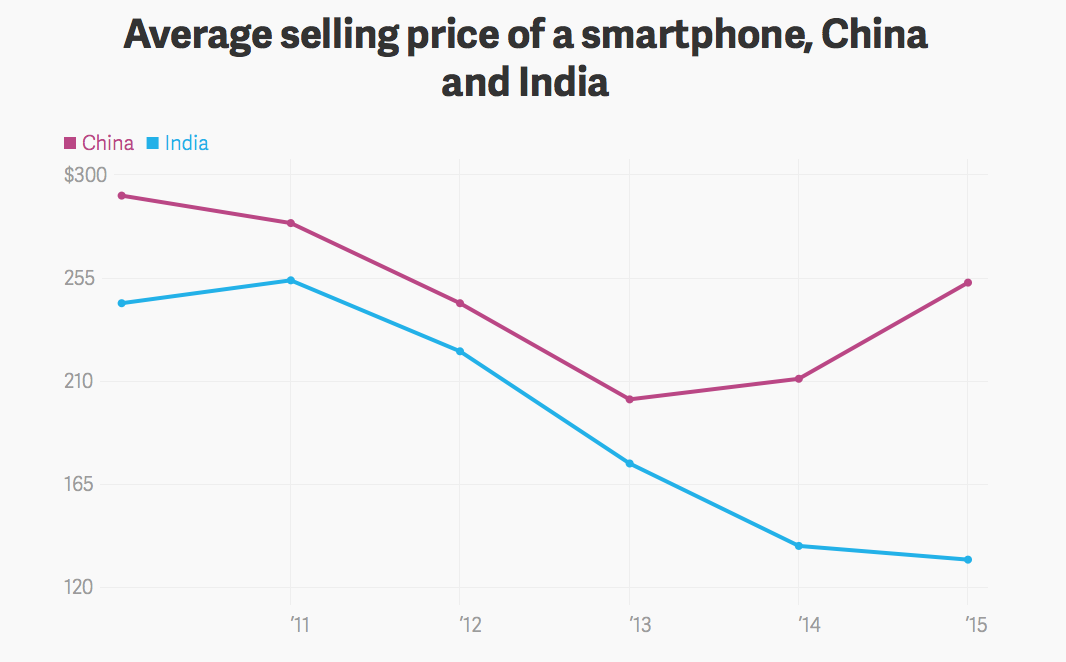 average selling price smartphone China:india.png