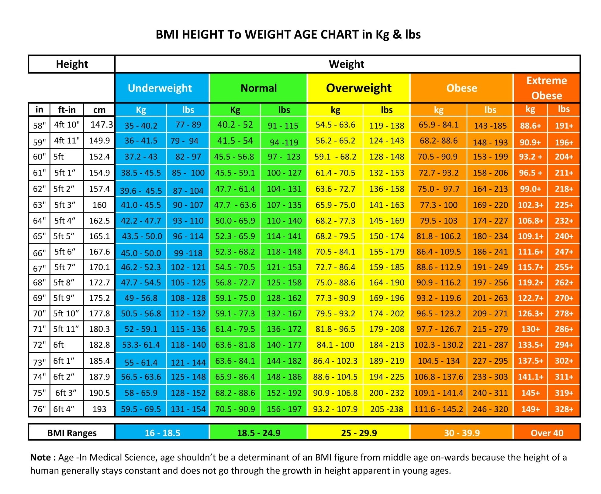 BMI-height-to-weight-age-chart-for-male-Female-New1.jpg