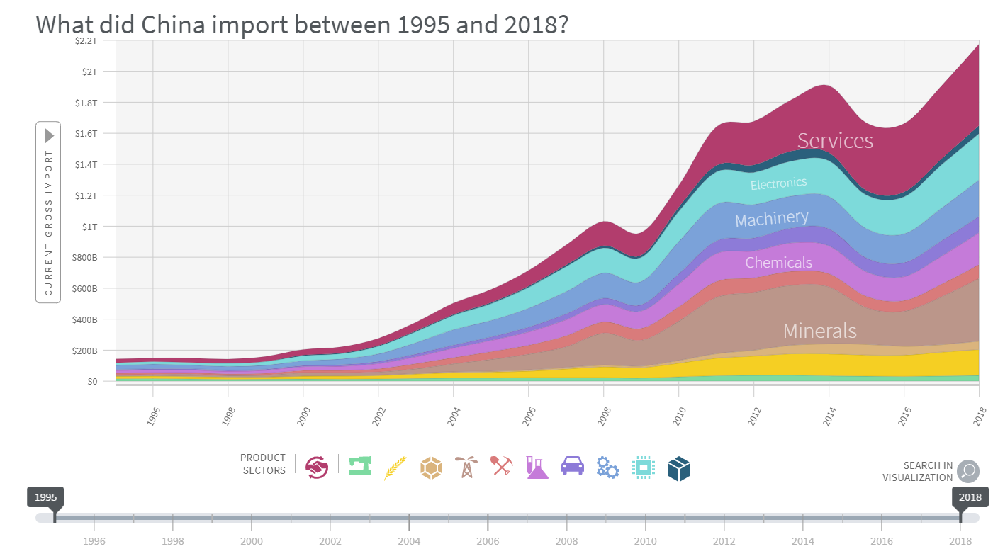China Imports 1995 to 2018.png