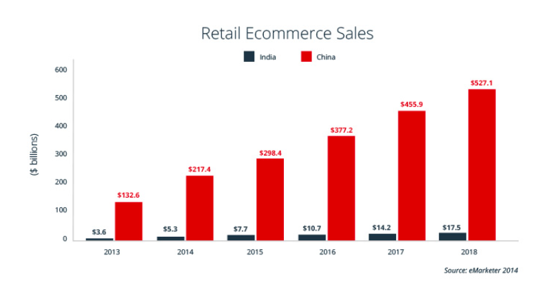 Comparing Ecommerce Opportunity in China and India.png