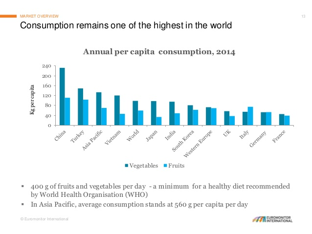 consumption-of-fruits-and-vegetables-global-and-asian-perspective-13-638.jpg