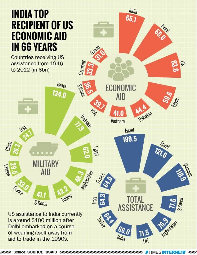 Countries receiving US assistance 1946-2012.jpg