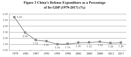 Figure 3 - China's Defense Expenditure as a Percentage of Its GDP (1979-2017) in percentage.png