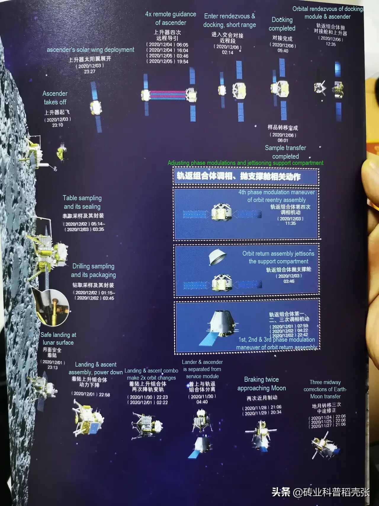 List of specific time nodes for the follow-up mission of Chang'e-5 with Engsub.jpg