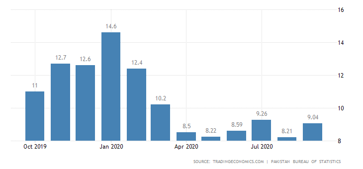 pakistan-inflation-cpi.png