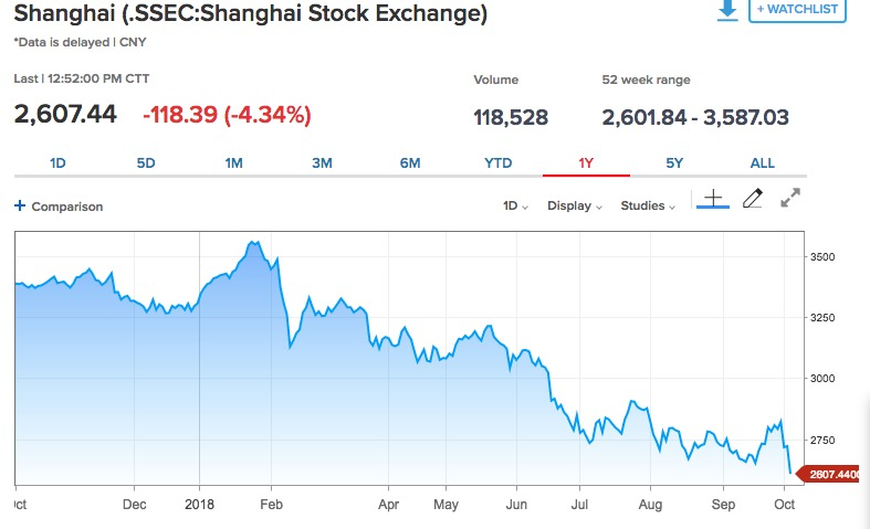 China Stocks at Four-Year Low; Hong Kong Down as Tencent Plunges