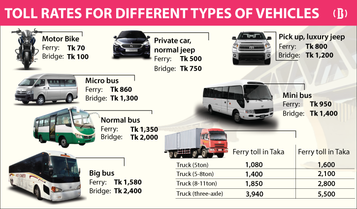 Toll-rates-for-different-types-of-vehicles-f-2106161615.png