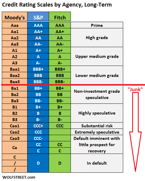 US-credit-ratings-scale-Moodys-SP-Fitch.png